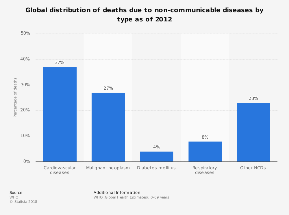 Statistic: Global distribution of deaths due to non-communicable diseases by type as of 2012 | Statista