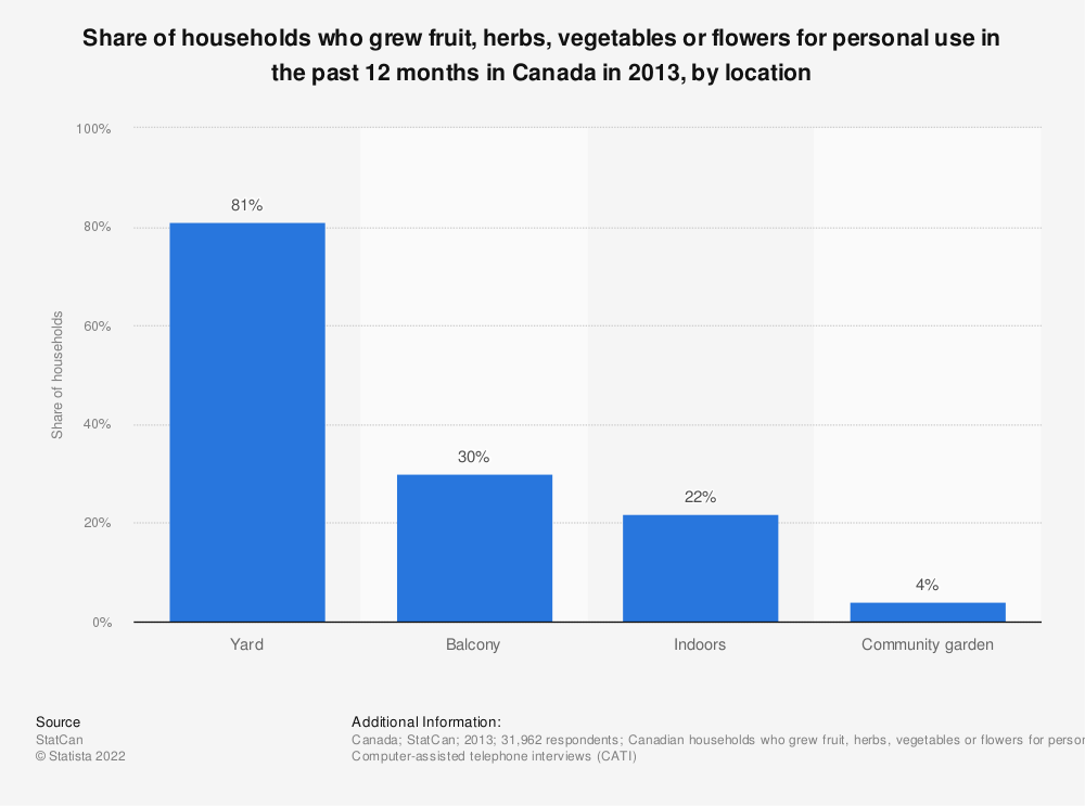 Statistic: Share of households who grew fruit, herbs, vegetables or flowers for personal use in the past 12 months in Canada in 2013, by location  | Statista