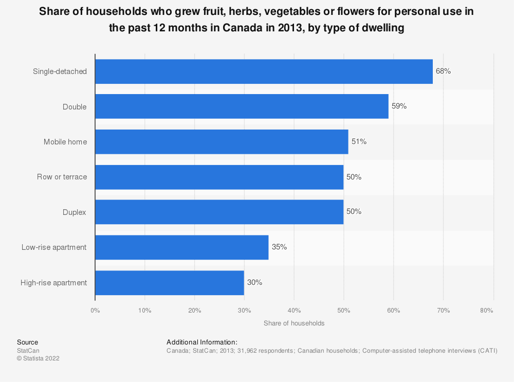 Statistic: Share of households who grew fruit, herbs, vegetables or flowers for personal use in the past 12 months in Canada in 2013, by type of dwelling | Statista