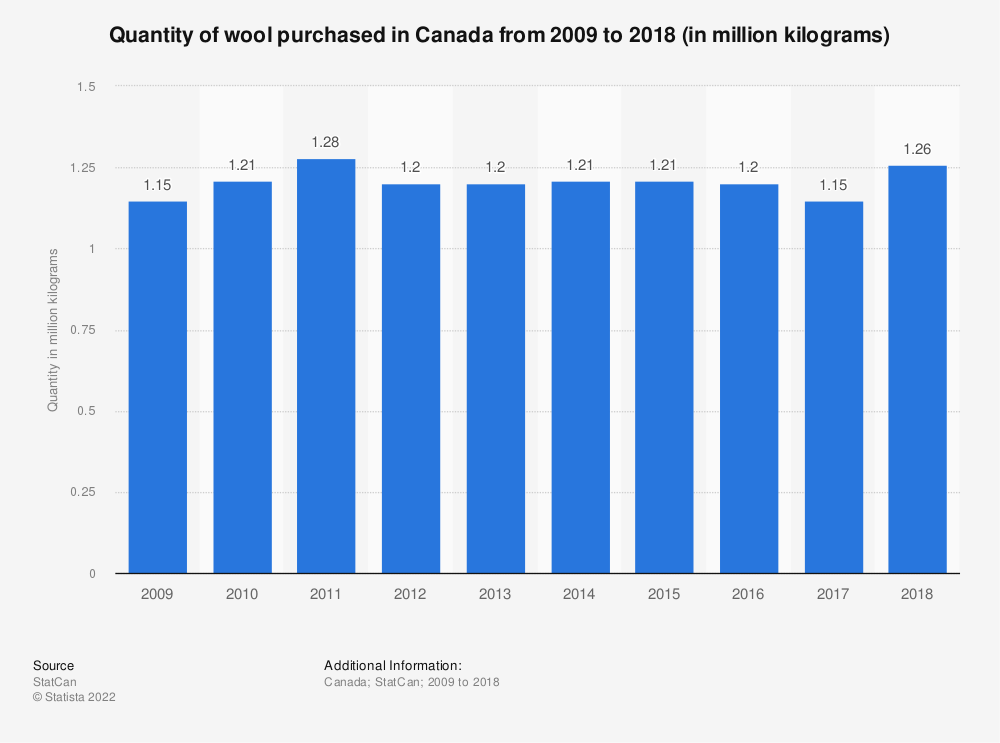 Statistic: Quantity of wool purchased in Canada from 2009 to 2017 (in million kilograms) | Statista