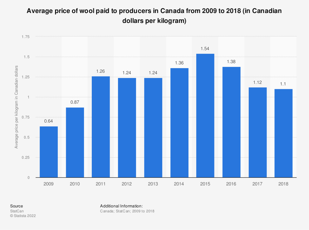 Statistic: Average price of wool paid to producers in Canada from 2009 to 2018 (in Canadian dollars per kilogram) | Statista