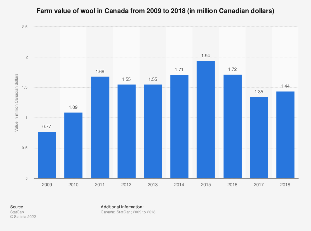 Statistic: Farm value of wool in Canada from 2009 to 2017 (in million Canadian dollars) | Statista