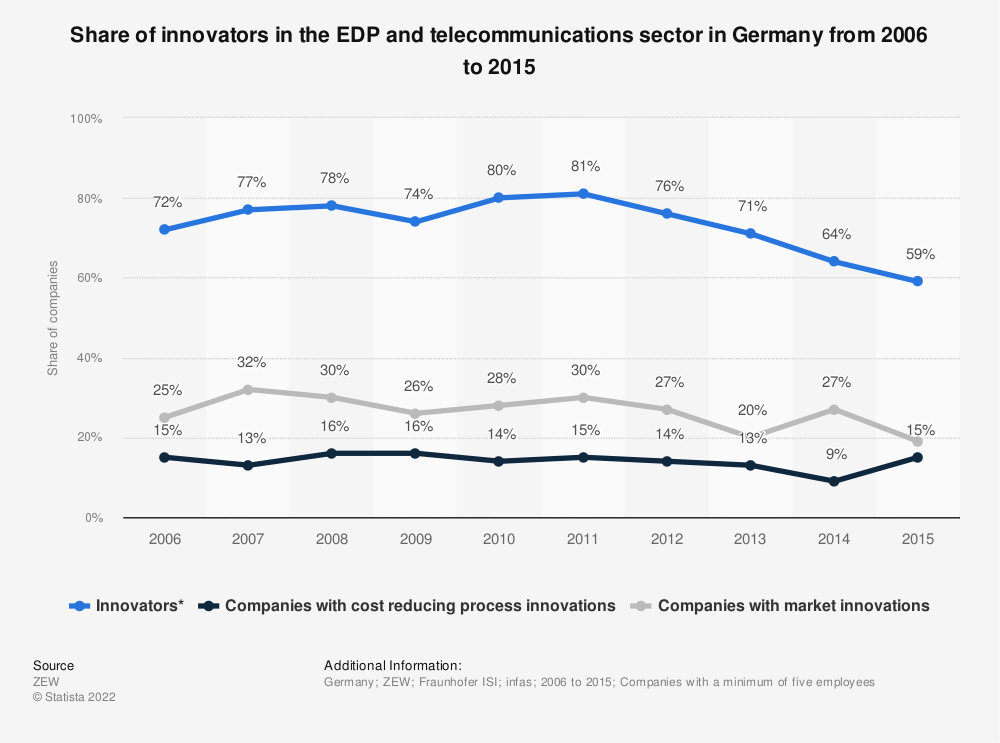 Statistic: Share of innovators in the EDP and telecommunications sector in Germany from 2006 to 2015 | Statista