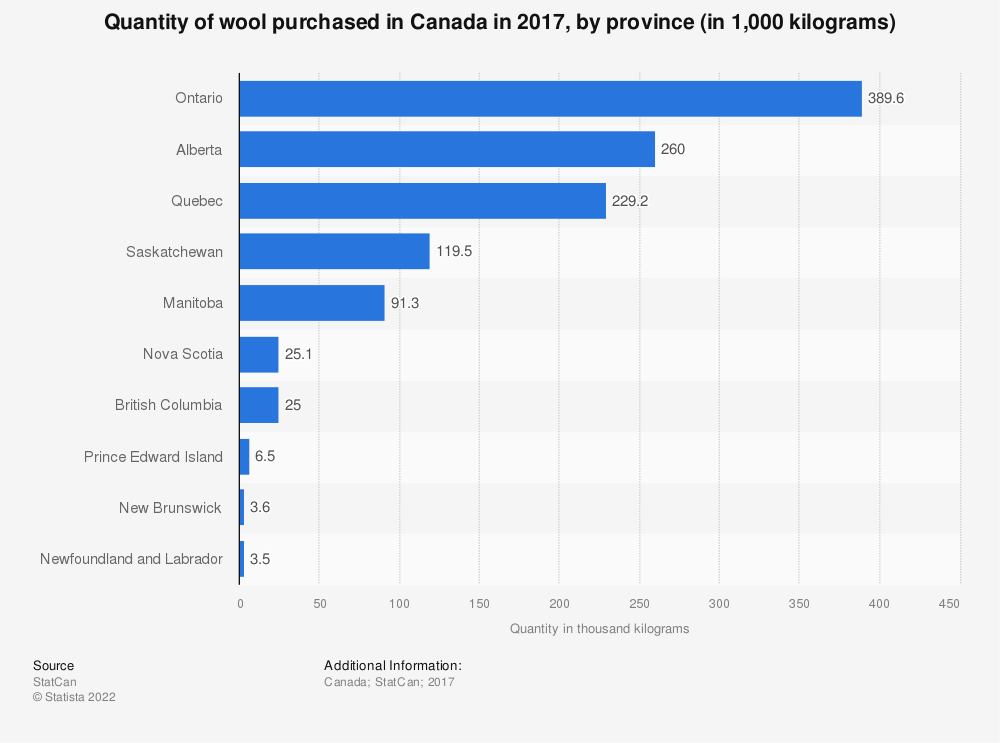 Statistic: Quantity of wool purchased in Canada in 2016, by region (in thousand kilograms) | Statista