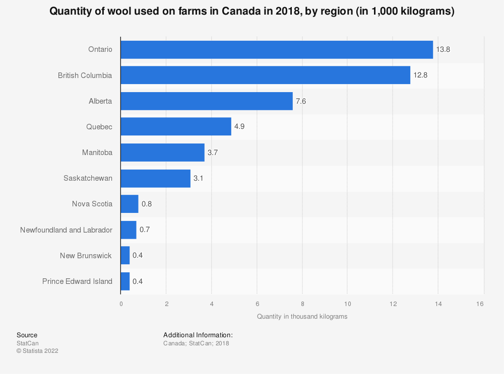 Statistic: Quantity of wool used on farms in Canada in 2017, by region (in 1,000 kilograms) | Statista