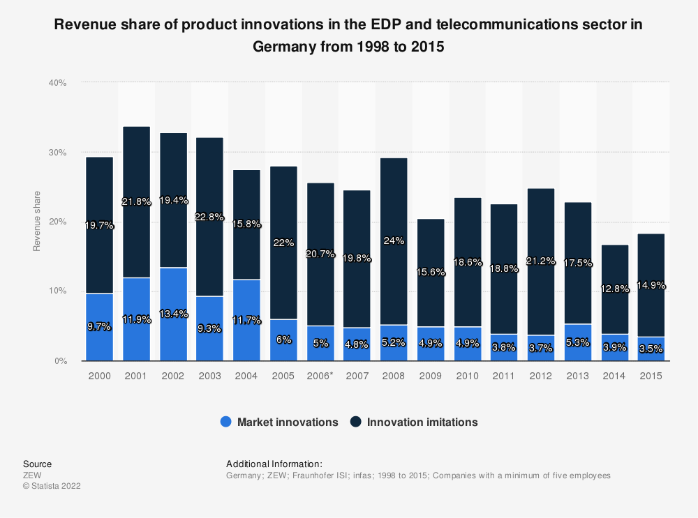 Statistic: Revenue share of product innovations in the EDP and telecommunications sector in Germany from 1998 to 2015 | Statista