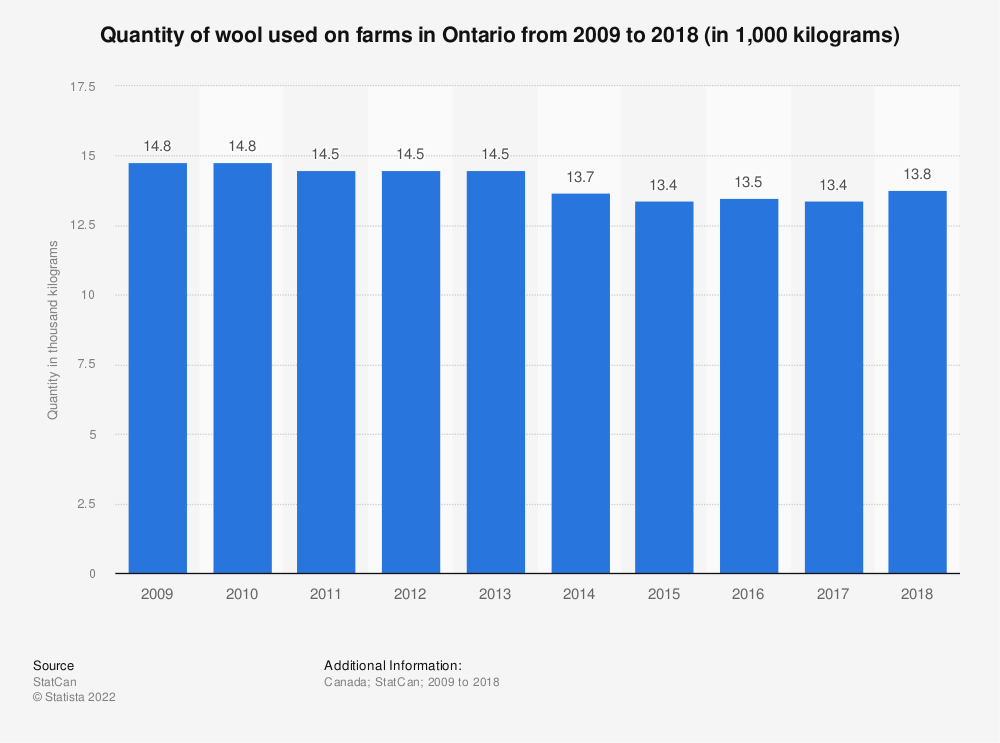 Statistic: Quantity of wool used on farms in Ontario from 2009 to 2017 (in 1,000 kilograms) | Statista