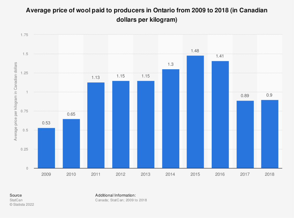 Statistic: Average price of wool paid to producers in Ontario from 2009 to 2017 (in Canadian dollars per kilogram) | Statista