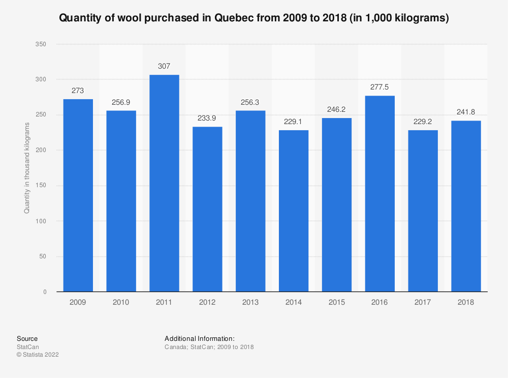 Statistic: Quantity of wool purchased in Quebec from 2009 to 2017 (in 1,000 kilograms) | Statista