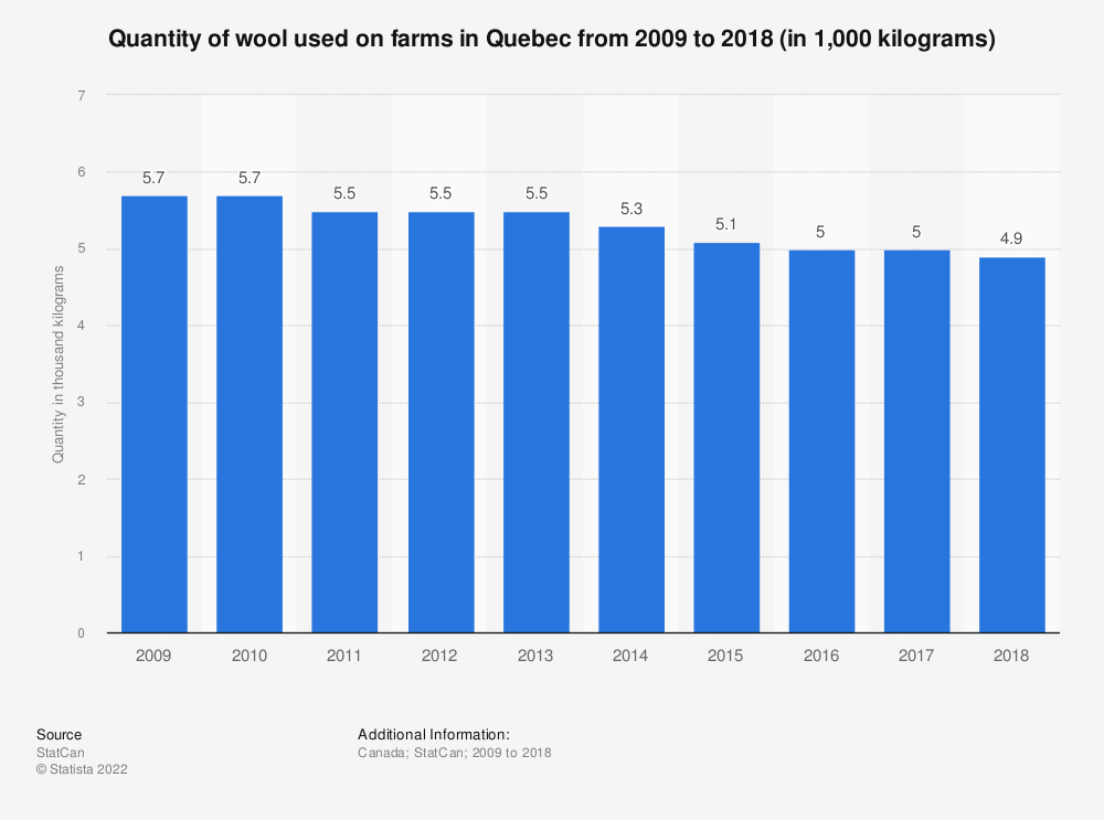 Statistic: Quantity of wool used on farms in Quebec from 2009 to 2018 (in 1,000 kilograms) | Statista