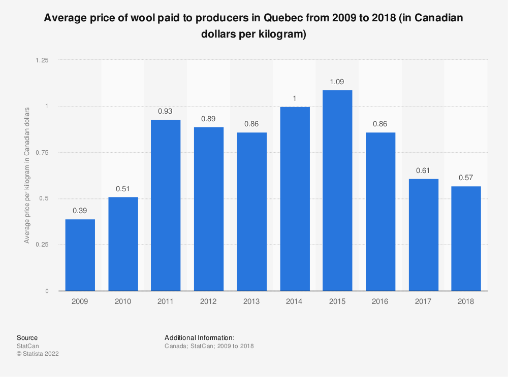 Statistic: Average price of wool paid to producers in Quebec from 2009 to 2018 (in Canadian dollars per kilogram) | Statista