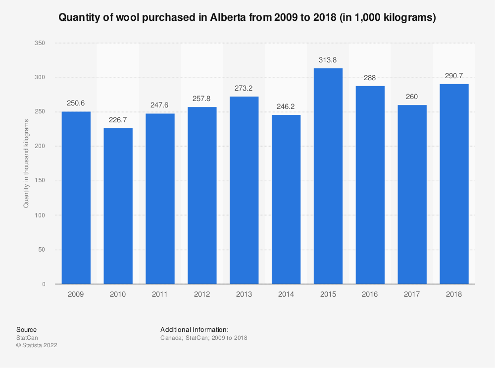 Statistic: Quantity of wool purchased in Alberta from 2009 to 2017 (in 1,000 kilograms) | Statista