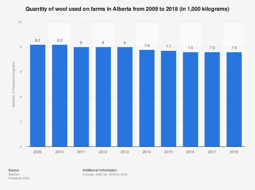 Statistic: Quantity of wool used on farms in Alberta from 2009 to 2016 (in 1,000 kilograms) | Statista
