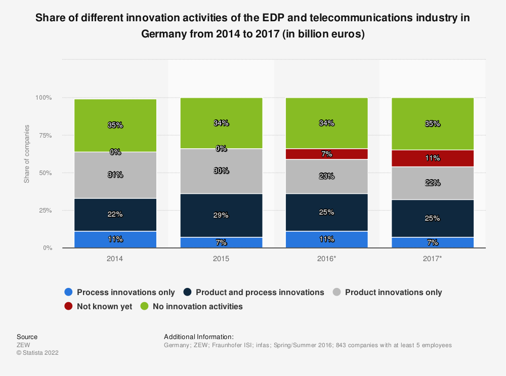 Statistic: Share of different innovation activities of the EDP and telecommunications industry in Germany from 2014 to 2017 (in billion euros) | Statista