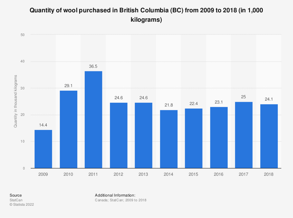 Statistic: Quantity of wool purchased in British Columbia (BC) from 2009 to 2017 (in 1,000 kilograms) | Statista