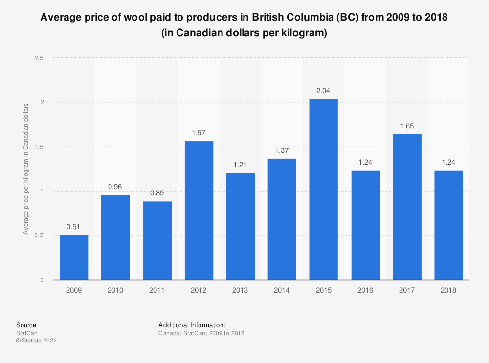 Statistic: Average price of wool paid to producers in British Columbia (BC) from 2009 to 2017 (in Canadian dollars per kilogram) | Statista