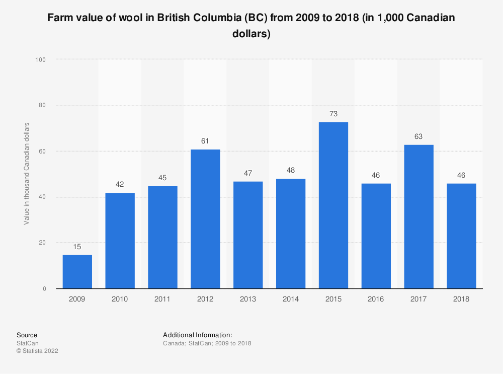 Statistic: Farm value of wool in British Columbia (BC) from 2009 to 2017 (in 1,000 Canadian dollars) | Statista