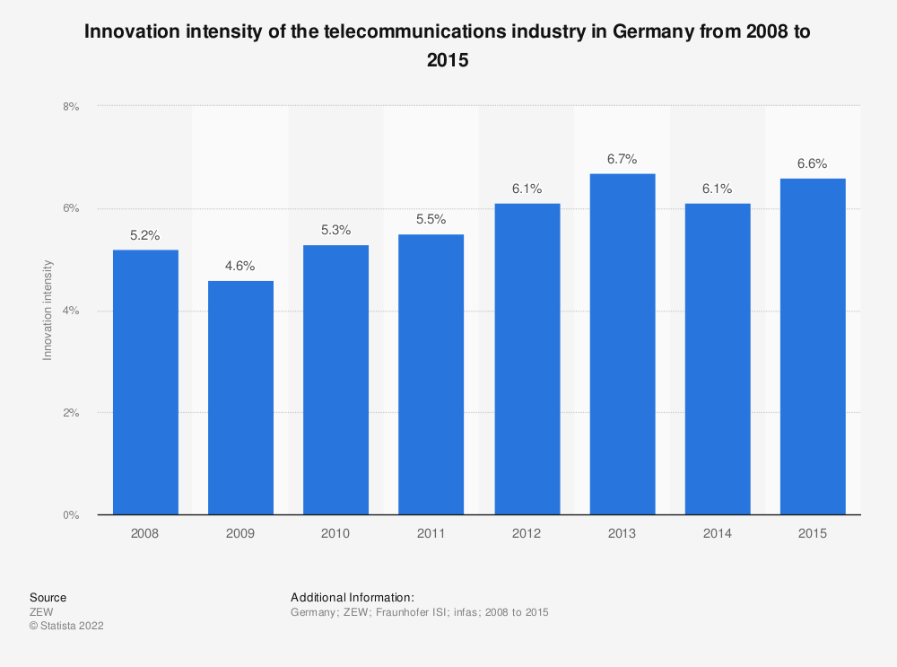 Statistic: Innovation intensity of the telecommunications industry in Germany from 2008 to 2015 | Statista