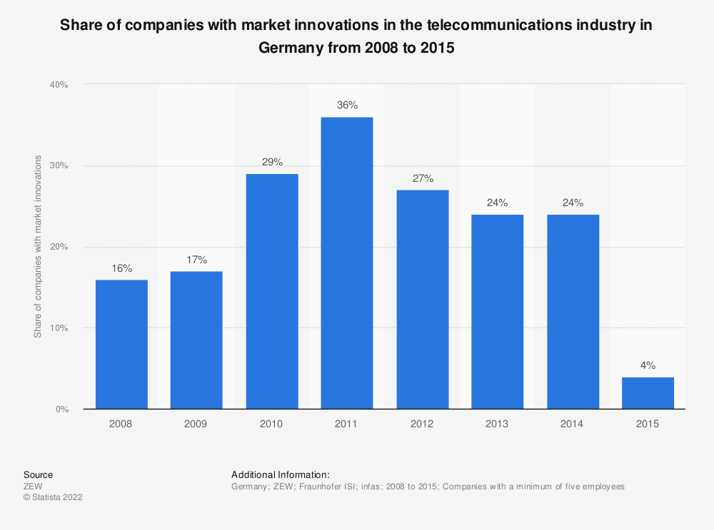Statistic: Share of companies with market innovations in the telecommunications industry in Germany from 2008 to 2015 | Statista