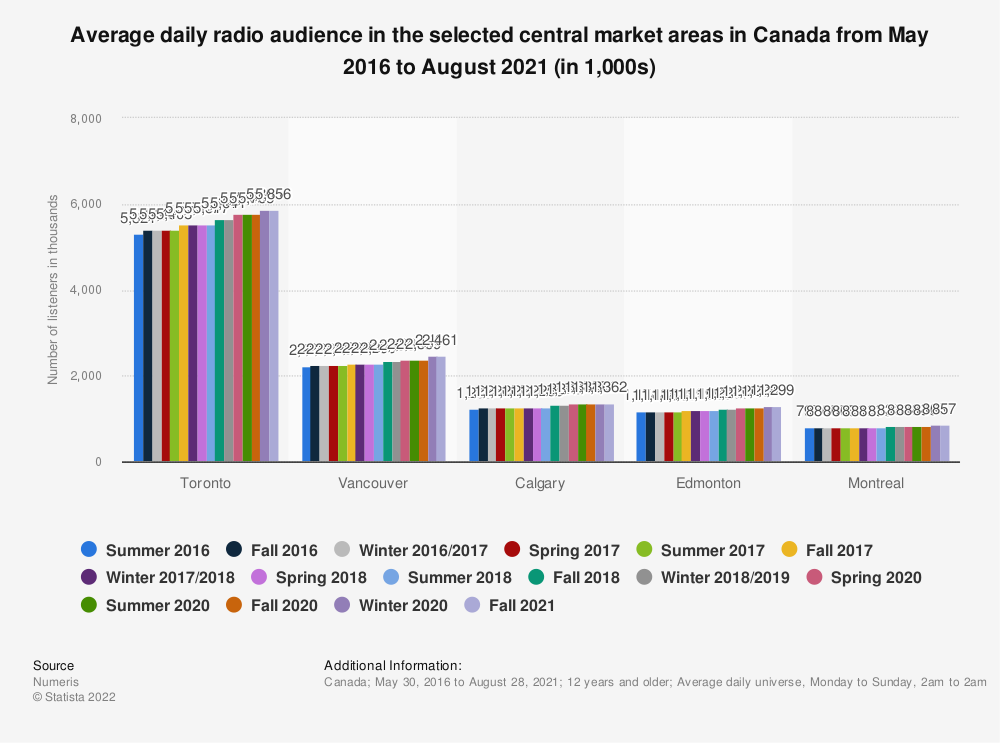 Statistic: Average daily radio audience in the selected central market areas in Canada from May 2016 to November 2020 (in 1,000s) | Statista