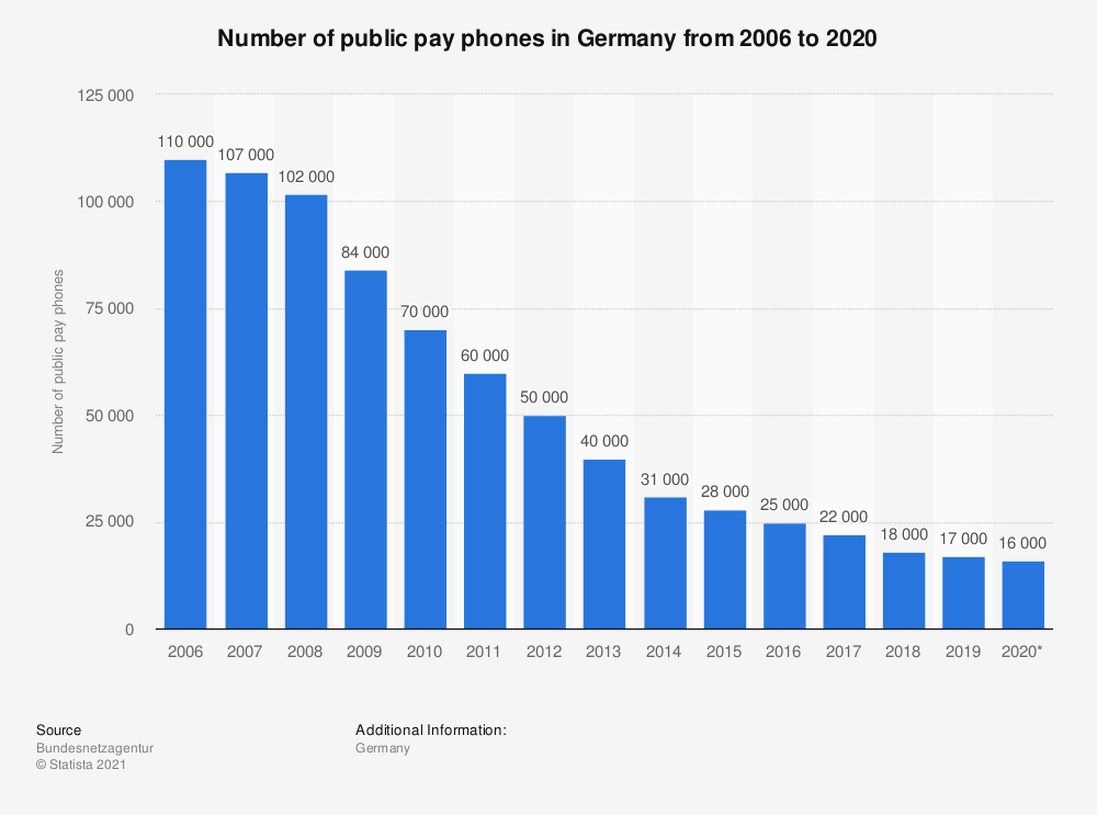 Statistic: Number of public pay phones in Germany from 2006 to 2018 | Statista