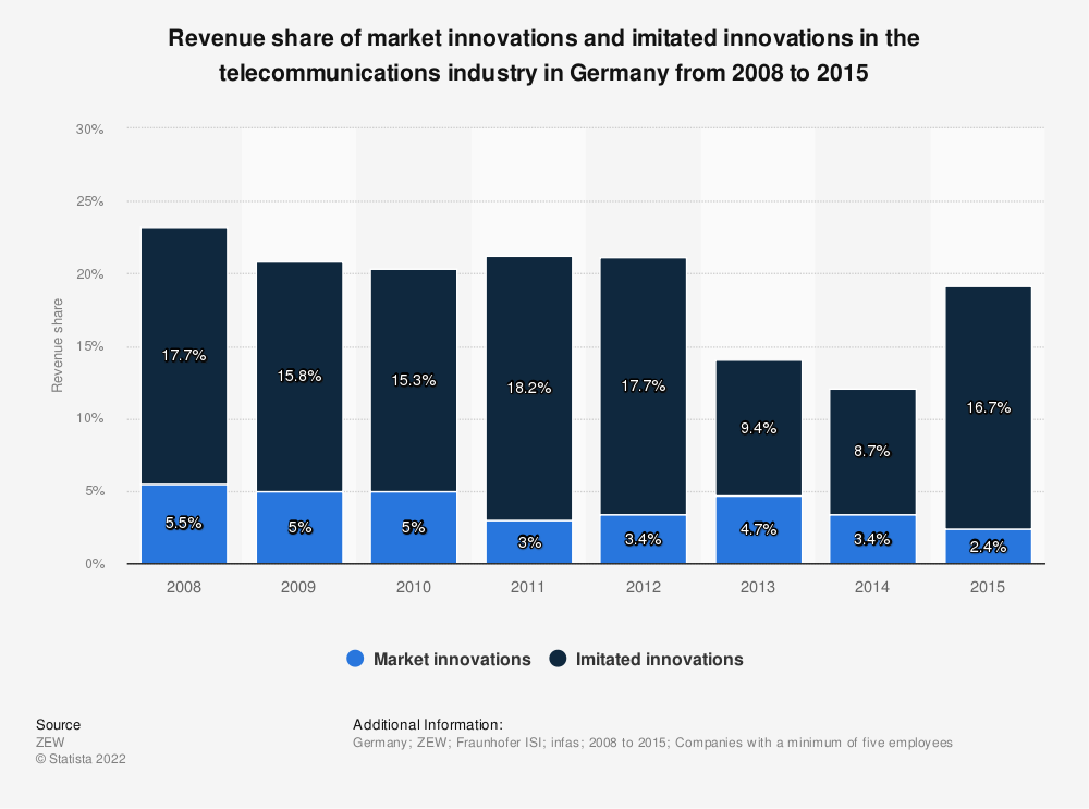 Statistic: Revenue share of market innovations and imitated innovations in the telecommunications industry in Germany from 2008 to 2015   Statista