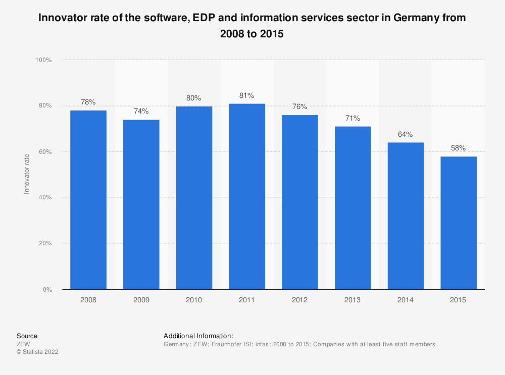 Statistic: Innovator rate of the software, EDP and information services sector in Germany from 2008 to 2015 | Statista