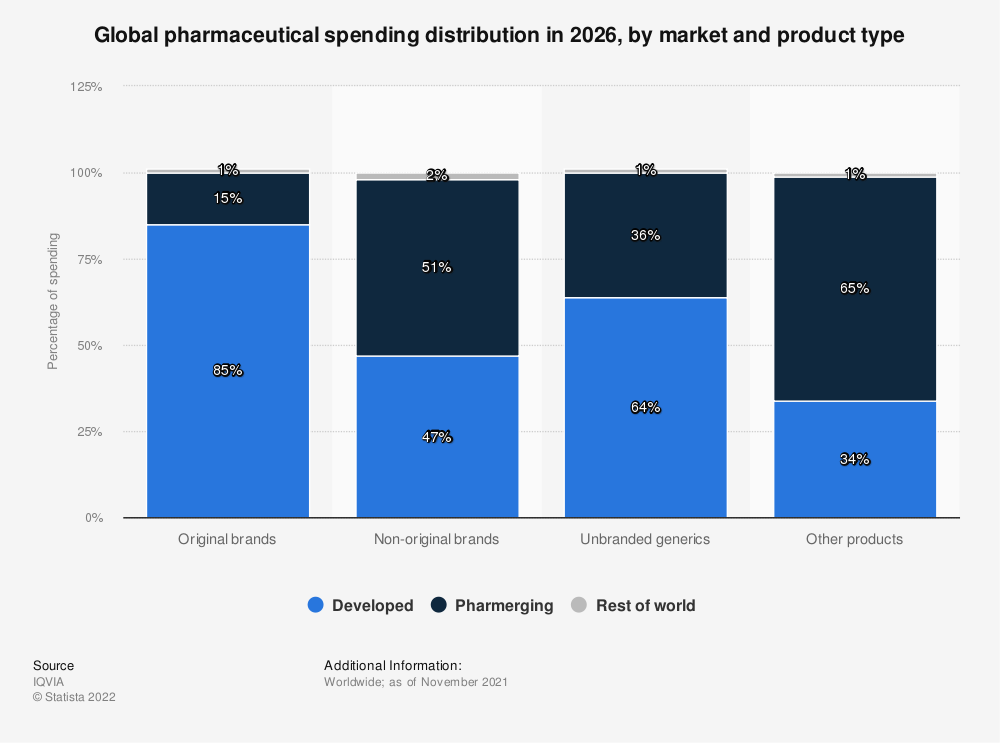 Statistic: Global pharmaceutical spending distribution in 2022, by market and product type* | Statista