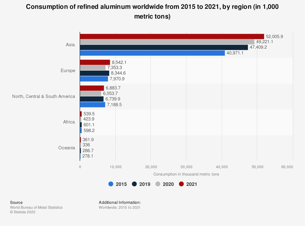 Statistic: Consumption of refined aluminum worldwide from 2016 to 2018, by region (in 1,000 metric tons)* | Statista