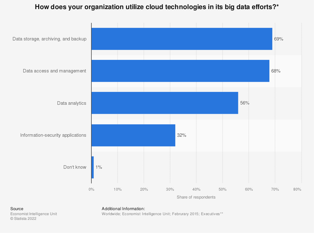 Statistic: How does your organization utilize cloud technologies in its big data efforts?* | Statista