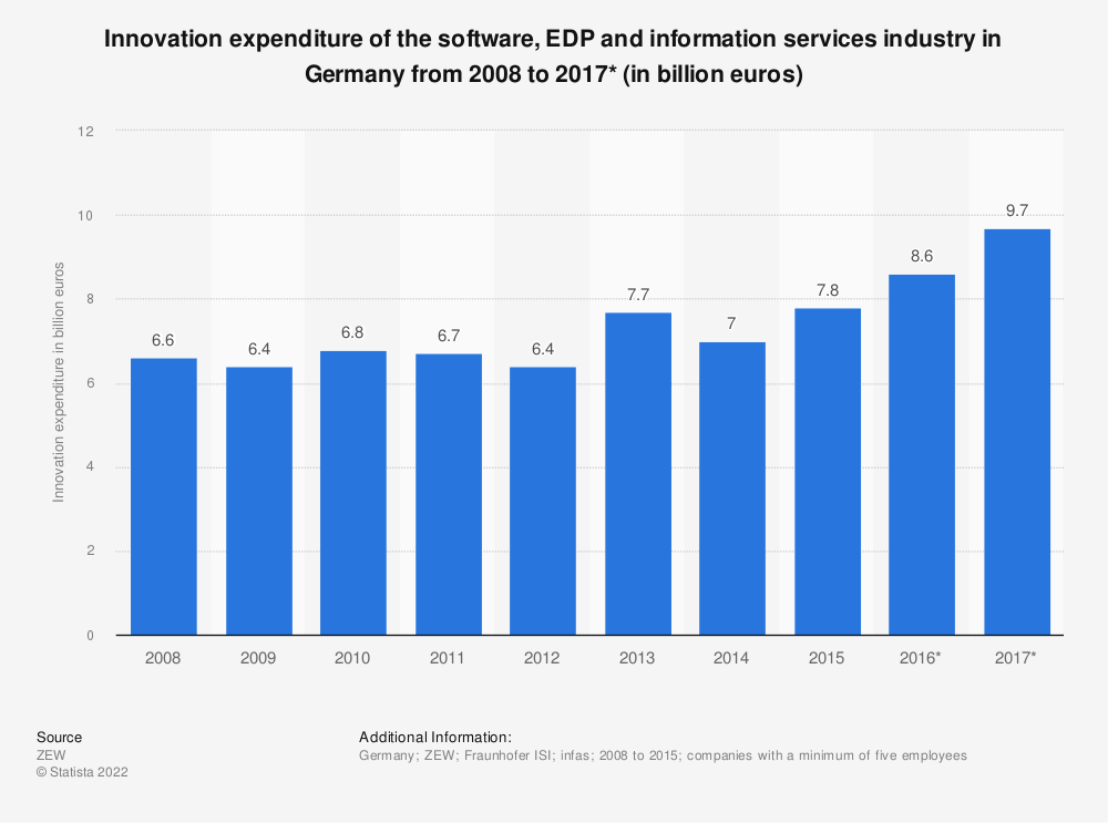 Statistic: Innovation expenditure of the software, EDP and information services industry in Germany from 2008 to 2017* (in billion euros)   Statista