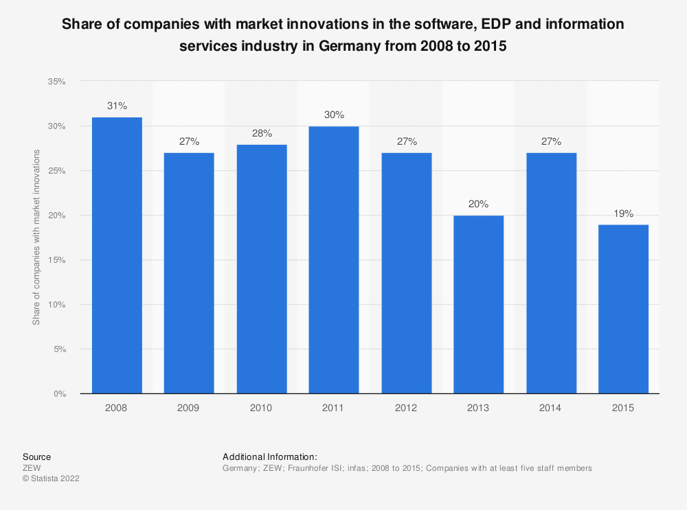 Statistic: Share of companies with market innovations in the software, EDP and information services industry in Germany from 2008 to 2015 | Statista