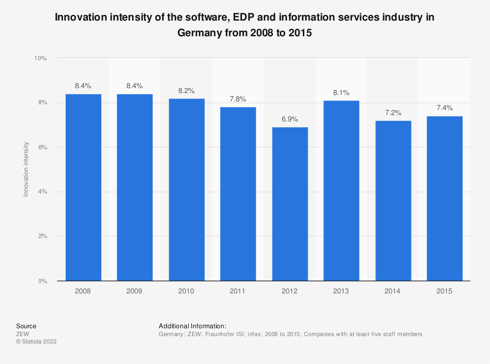 Statistic: Innovation intensity of the software, EDP and information services industry in Germany from 2008 to 2015 | Statista