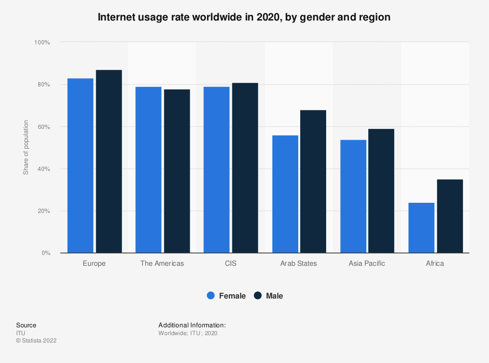 Statistic: Internet usage rate worldwide in 2017, by gender and region   Statista