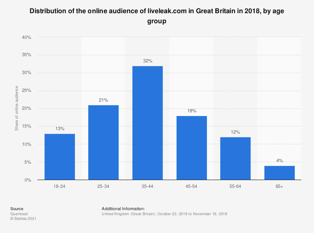 Statistic: Distribution of the online audience of liveleak.com in Great Britain in 2018, by age group | Statista