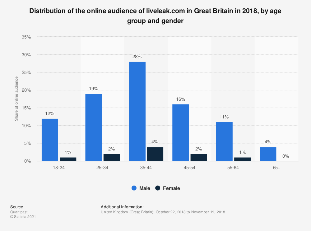 Statistic: Distribution of the online audience of liveleak.com in Great Britain in 2018, by age group and gender | Statista