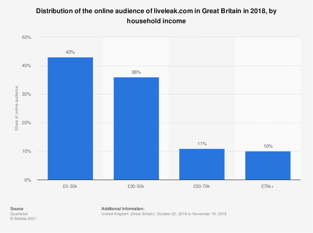 Statistic: Distribution of the online audience of liveleak.com in Great Britain in 2018, by household income | Statista