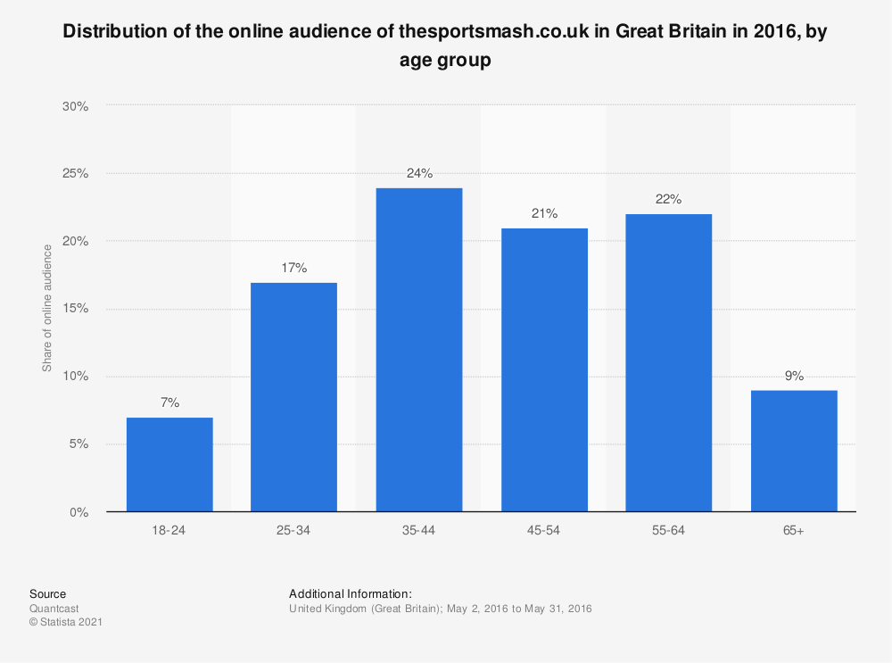 Statistic: Distribution of the online audience of thesportsmash.co.uk in Great Britain in 2016, by age group   Statista