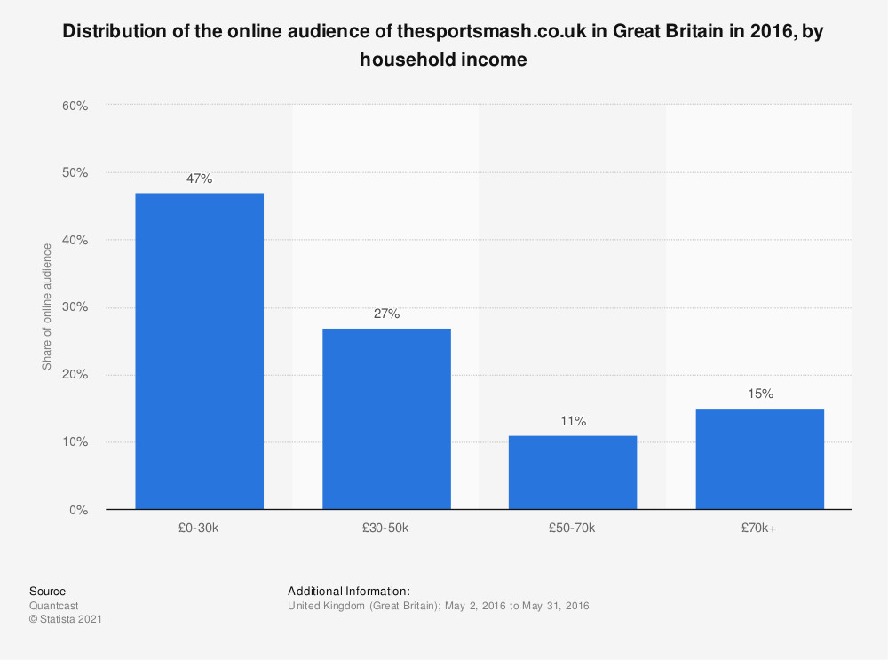 Statistic: Distribution of the online audience of thesportsmash.co.uk in Great Britain in 2016, by household income | Statista