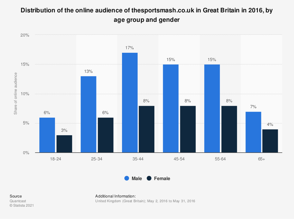 Statistic: Distribution of the online audience of thesportsmash.co.uk in Great Britain in 2016, by age group and gender | Statista