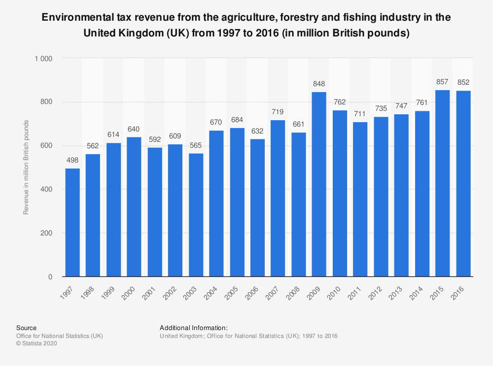 Statistic: Environmental tax revenue from the agriculture, forestry and fishing industry in the United Kingdom (UK) from 1997 to 2016 (in million British pounds) | Statista