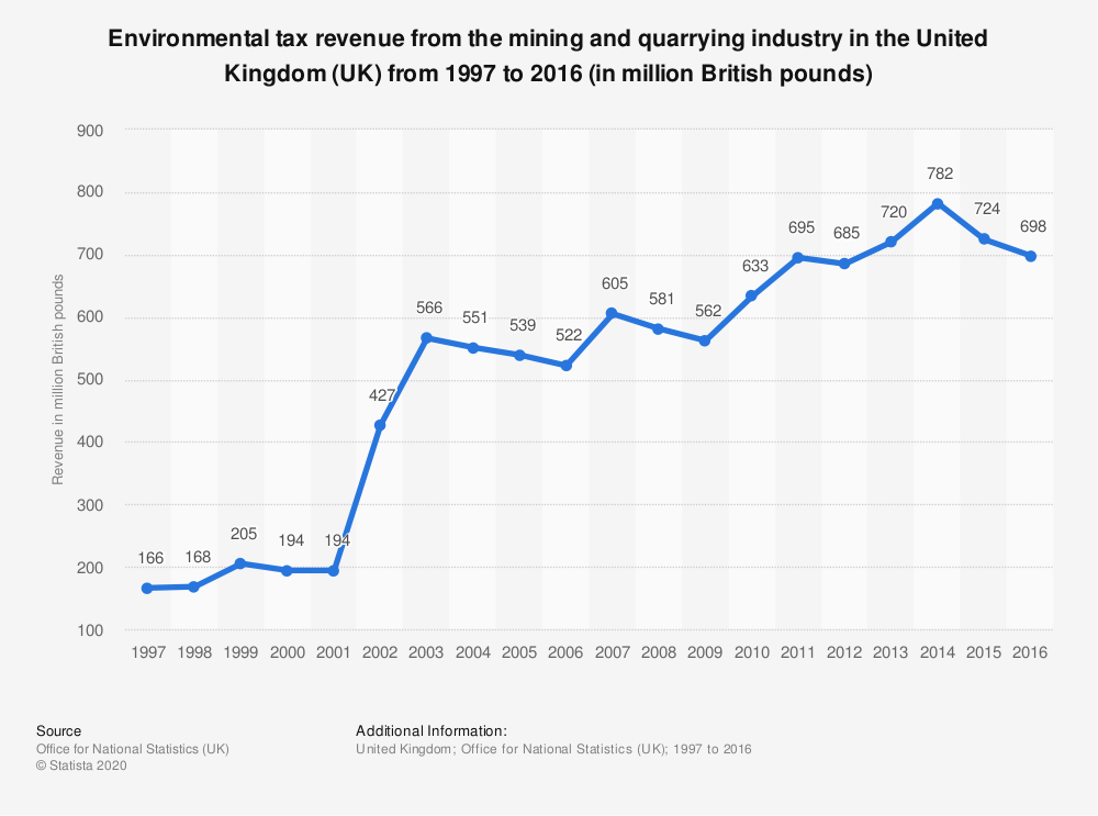 Statistic: Environmental tax revenue from the mining and quarrying industry in the United Kingdom (UK) from 1997 to 2016 (in million British pounds) | Statista
