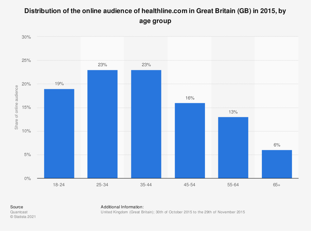 Statistic: Distribution of the online audience of healthline.com in Great Britain (GB) in 2015, by age group | Statista