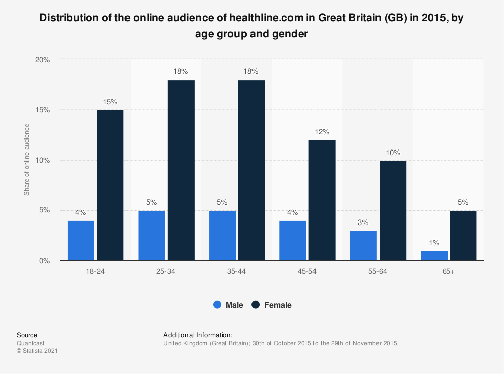 Statistic: Distribution of the online audience of healthline.com in Great Britain (GB) in 2015, by age group and gender | Statista
