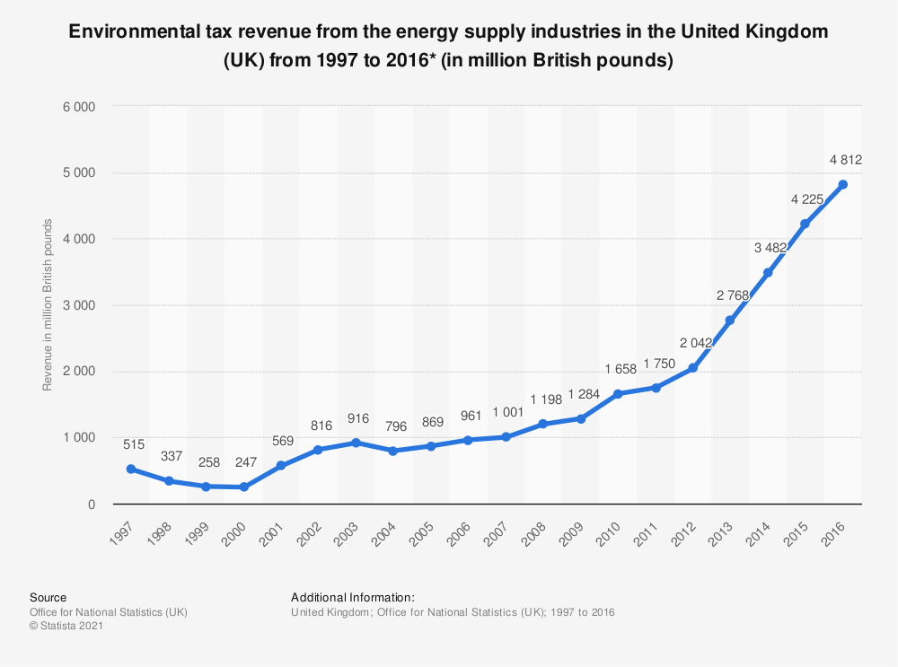 Statistic: Environmental tax revenue from the energy supply industries in the United Kingdom (UK) from 1997 to 2016* (in million British pounds) | Statista