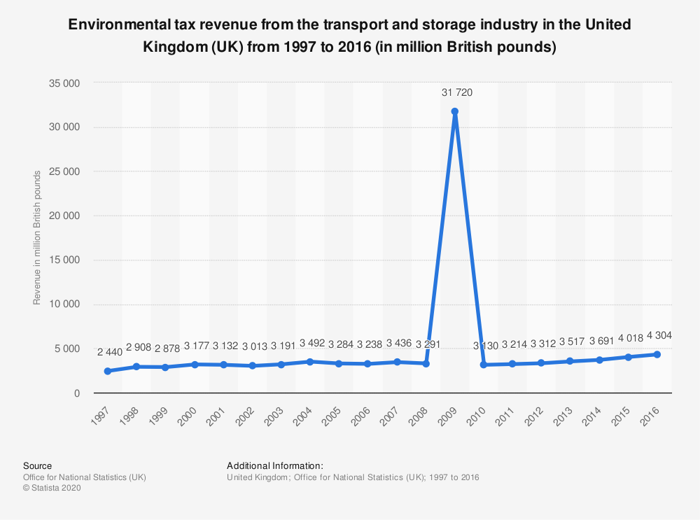 Statistic: Environmental tax revenue from the transport and storage industry in the United Kingdom (UK) from 1997 to 2016 (in million British pounds) | Statista