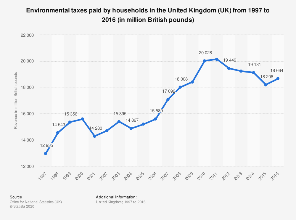 Statistic: Environmental taxes paid by households in the United Kingdom (UK) from 1997 to 2016 (in million British pounds) | Statista