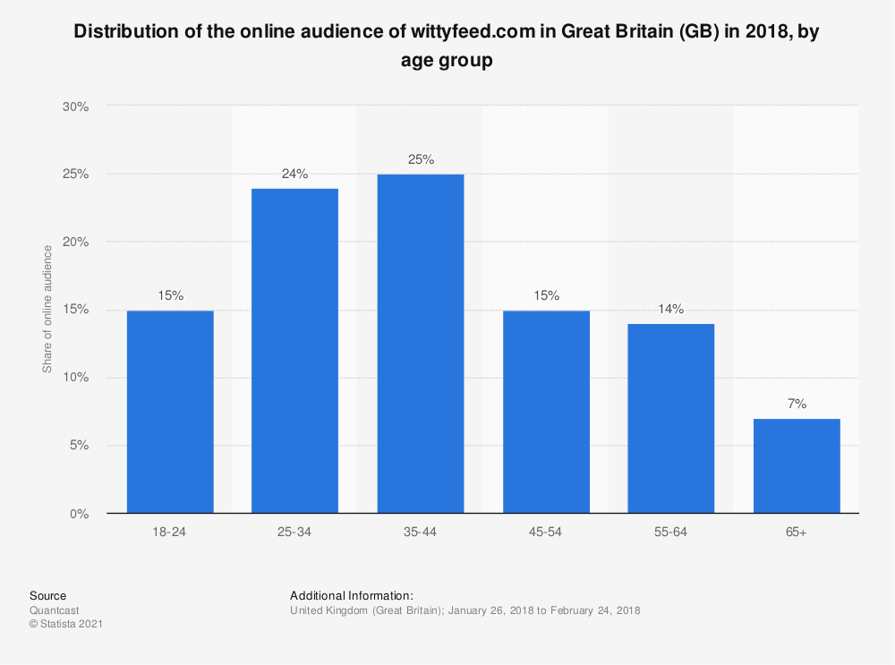 Statistic: Distribution of the online audience of wittyfeed.com in Great Britain (GB) in 2018, by age group | Statista