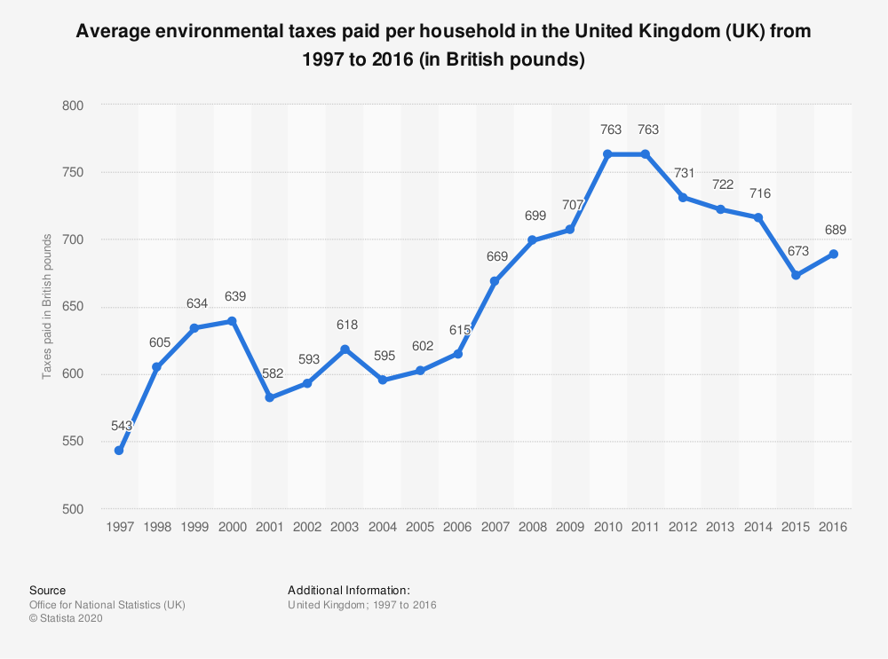 Statistic: Average environmental taxes paid per household in the United Kingdom (UK) from 1997 to 2016 (in British pounds) | Statista