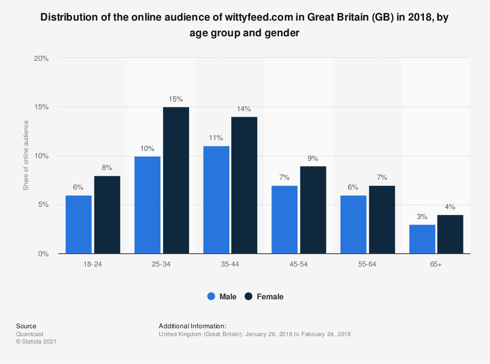 Statistic: Distribution of the online audience of wittyfeed.com in Great Britain (GB) in 2018, by age group and gender | Statista
